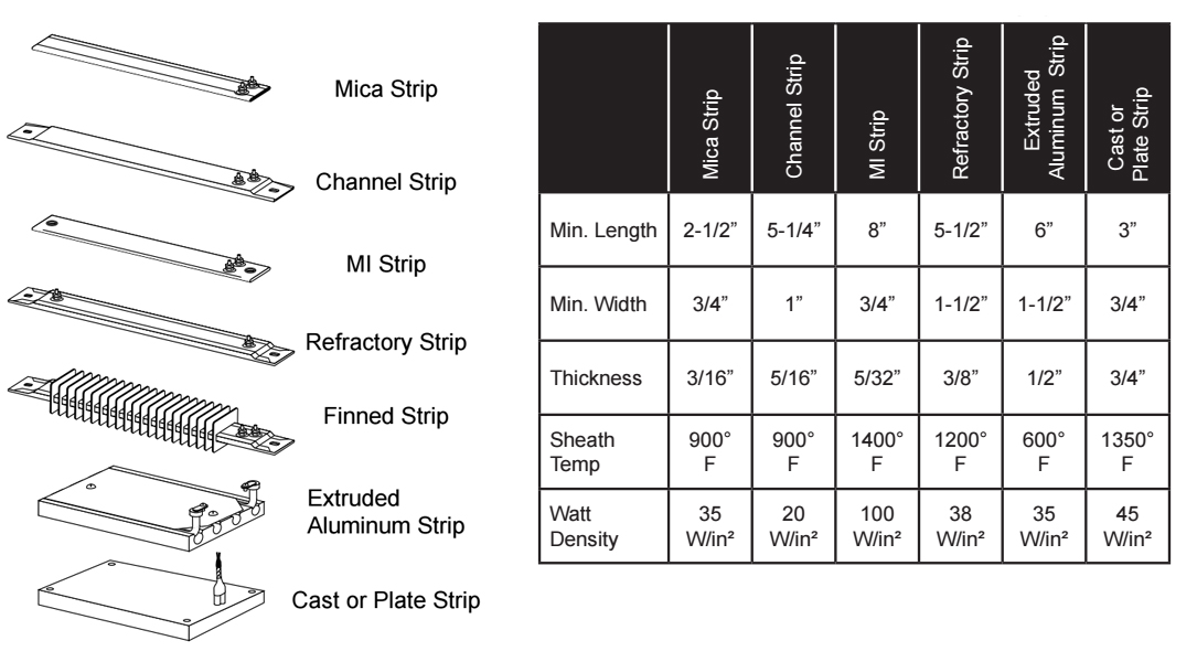 Strip Heater Specs